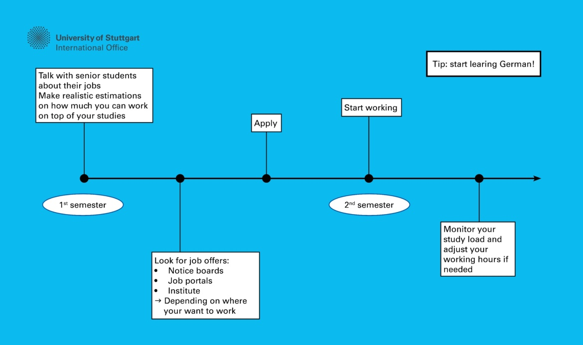 The timeline suggests how the process of finding a part-time job could look like.  In the first semester, you should talk with other students about a realistic workload on top of your studies. Afterwards you can start looking for jobs. This usually takes at least one more semester. It is helpful to have some knowledge of the German language. If you have any further questions, you can of course call us: 0711 658 658 66.
