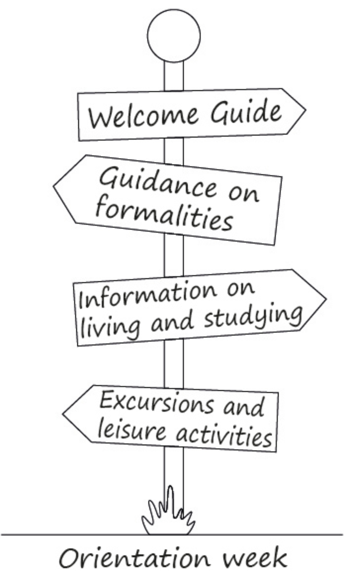 Offered events: welcome guide, guidance on formalities, information on living and studying, excursions and leisure activities