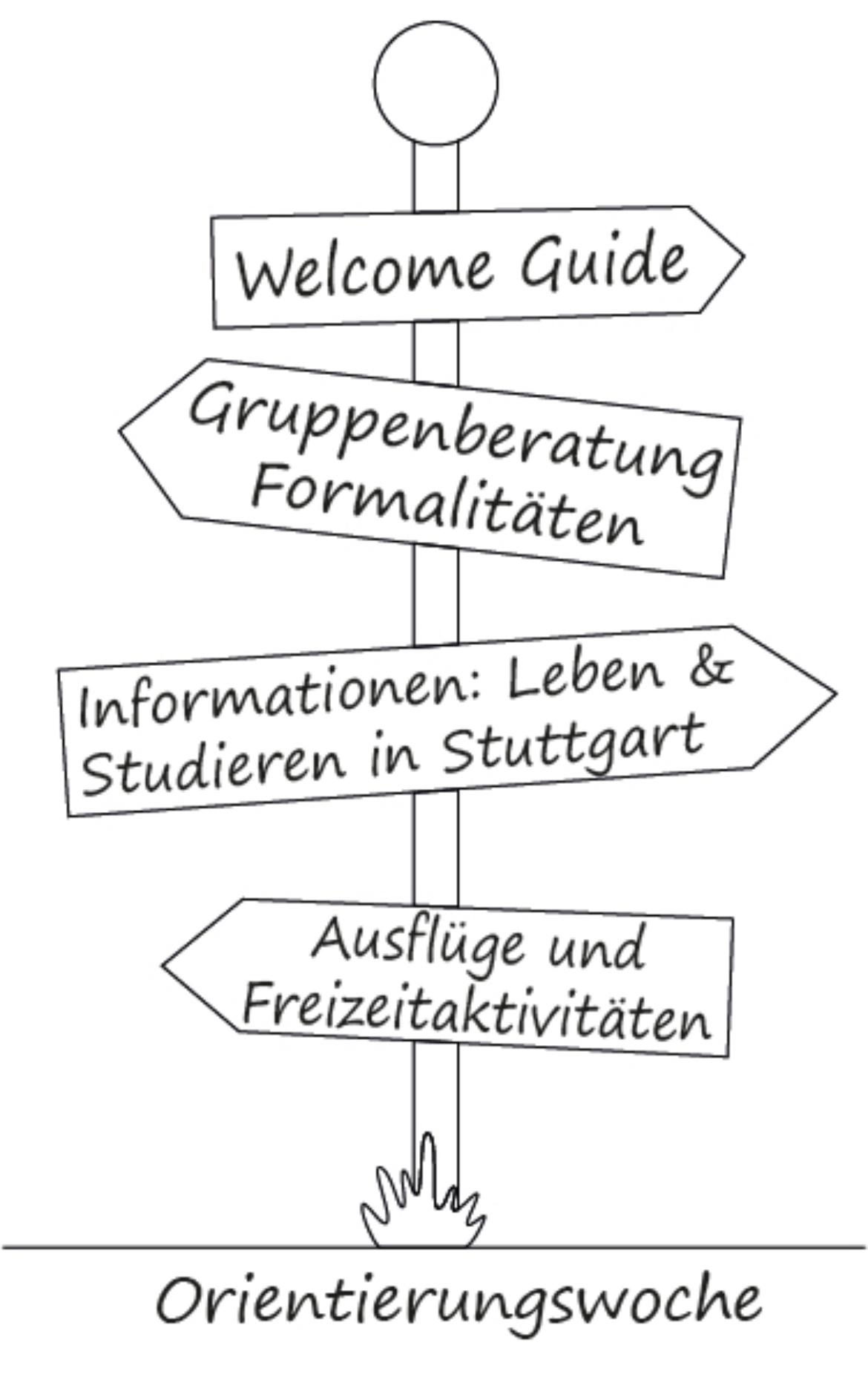 angebotene Veranstaltungen: Welcome Guide, Gruppenberatung zu Formalitäten, Informationen zum Leben und Studieren in Stuttgart, Ausflüge und Freizeitaktivitäten
